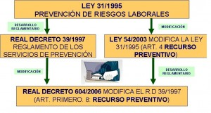 Referencias legales. Recurso preventivo